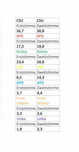 Neurieder Bundestagswahlergebnis 2021